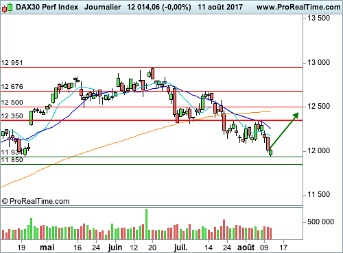 DAX 30 (Q661S) : Call sur l'indice phare allemand