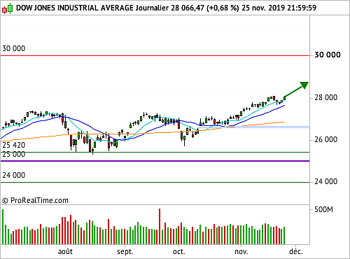 Dow Jones (X335S) : Une soif d'achat inconditionnelle