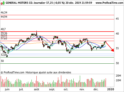 GENERAL MOTORS (4166S) : Une succession de points hauts décroissants